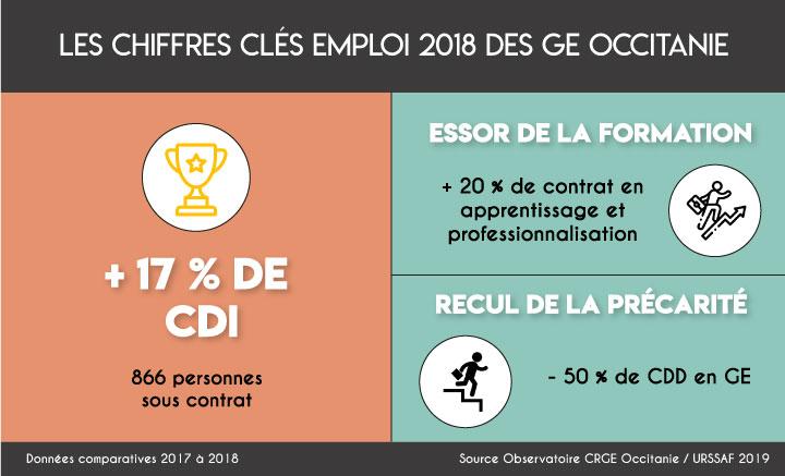 Les chiffres clés emploi 2018 des GE Occitanie